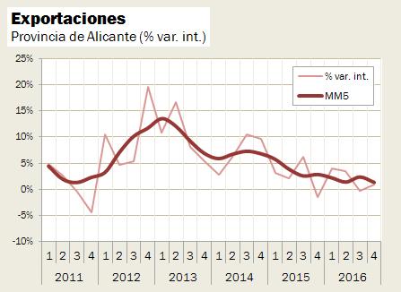 Evolución Exportaciones Alicante