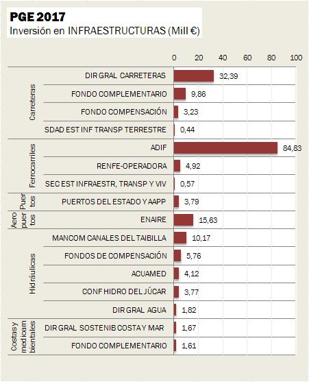 Inversión Pública en Infraestructuras