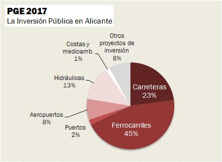 Inversión Pública en Alicante