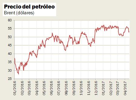 Evolución Precio del Petróleo Brent